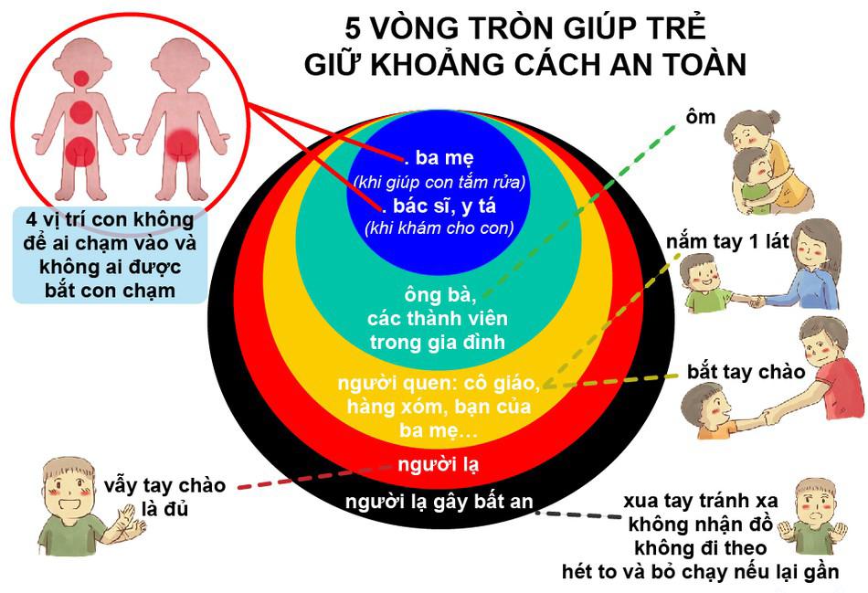 5 vòng tròn giúp trẻ giữ khoảng cách an toàn (Nguồn Internet)