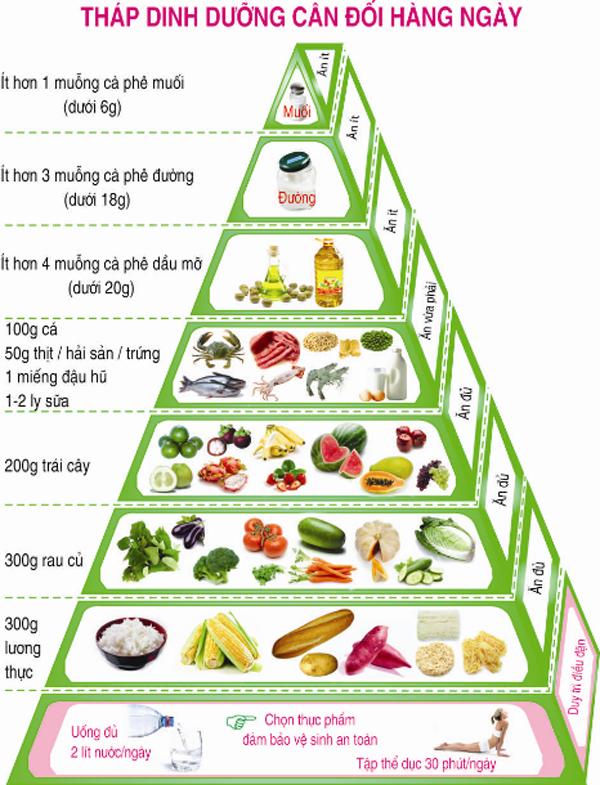 Dinh dưỡng đầy đủ và hợp lý để nâng cao sức khỏe góp phần chiến thắng đại dịch COVID-19
